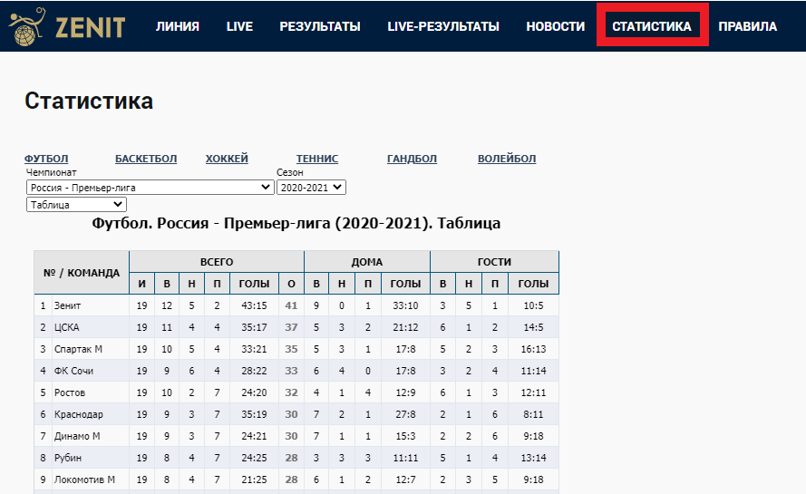 Zenit_statistika